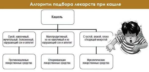 алгоритм подбора лекарства