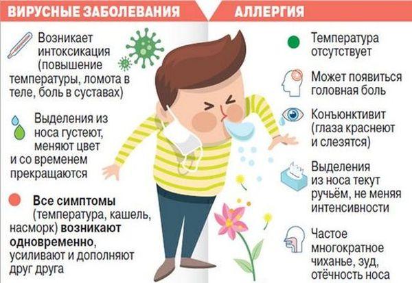 отличия аллергического и вирусного кашля