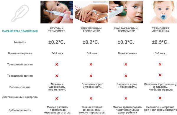 сравнение термометров