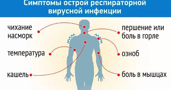 симптомы ОРВИ