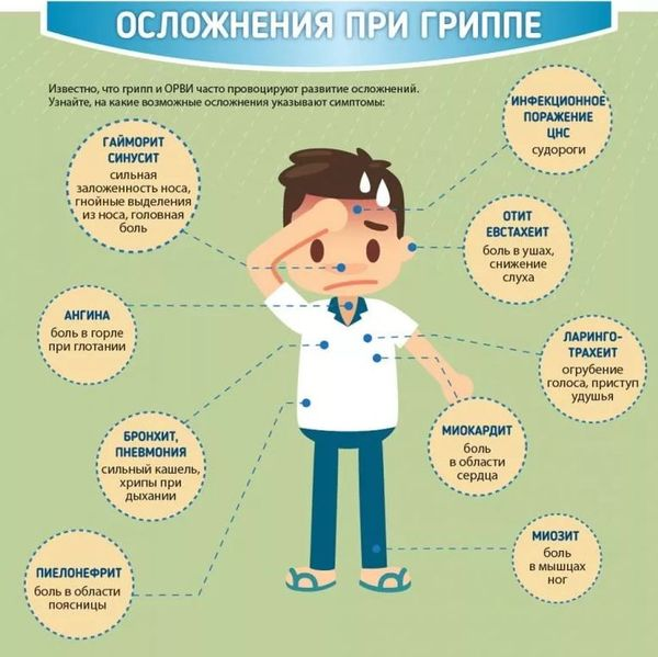 осложнения при гриппе