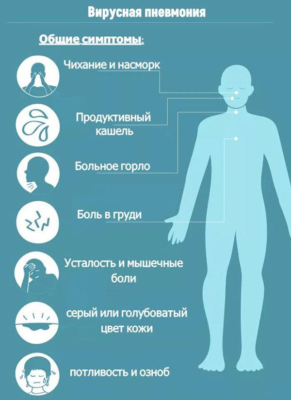 симптомы вирусной пневмонии