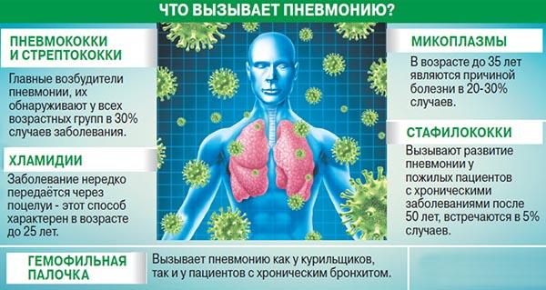 причины пневмонии